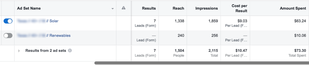Generating Solar Leads with Facebook Ads